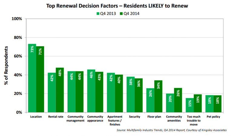 Multifamily Trends report by Kinsley Associates 2014